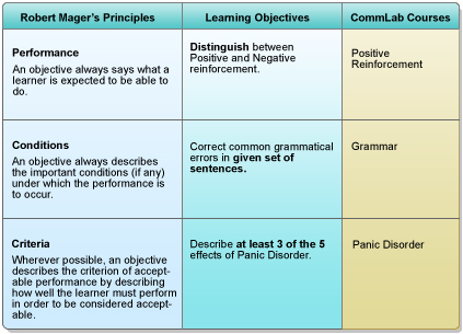 Are Robert Mager's performance-based learning objectives passé in today's world of learning?