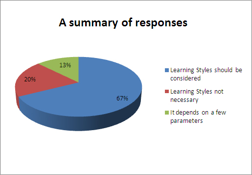"A Summary of 80 responses in LinkedIn to ""Learning Styles and Instructional Design, do they go hand in hand?"""