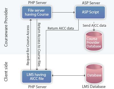 Lectora Cross-Domains Structure
