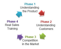 Four Phases of Product Training for Sales Executives!