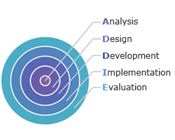 ADDIE Model and its Utility in Instructional Designing