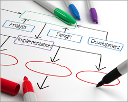 systematic instructional design model