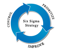 CommLab India Implements Six Sigma!