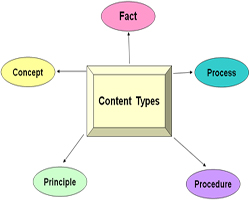 Types of Content - Definition and eLearning Strategy