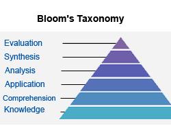 Understanding Six Levels of Blooms Taxonomy