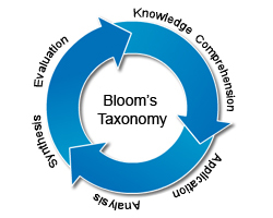 Bloom's Taxonomy - A few examples for each level
