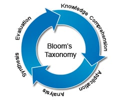 Bloom's Taxonomy – A Few Examples For Each Level