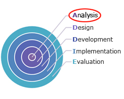 Analysis Phase - Key To Effective Training