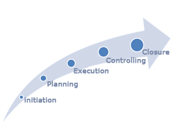 project management steps Project management is the discipline of initiating, planning, executing, controlling, and closing the work of a team to achieve specific goals and meet specific.