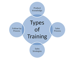 Type of Training Required for Company Sales People