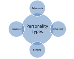 Personality Types of Learners and their Effect on Learning