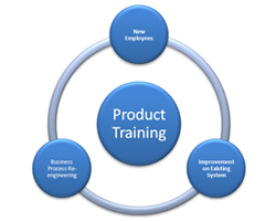 When do Organizations Need to Provide Process Training?