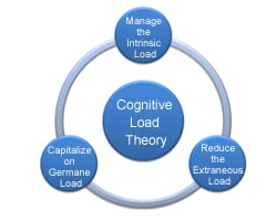Instructional Strategy Based on Cognitive Load Theory