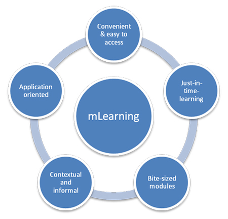 5 Features that Define mLearning