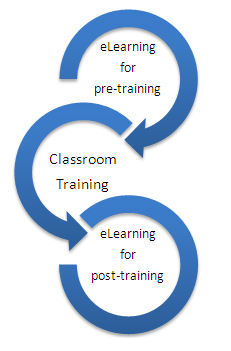Product Training – Blend Classroom with eLearning for Increased ROI