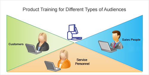 Product Training for Multiple Audiences through RLOs or Reusable Learning Modules