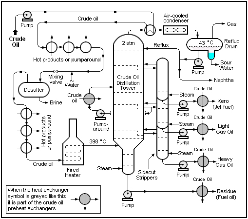 Dust collector further Hydrotreating 20process 20and 20catalysts 20resid in addition Oil refineries further T3580 Experiences Autour D Un Aspirateur Kity 692 besides Control And Field Instrumentation Documentation. on typical refinery process diagram