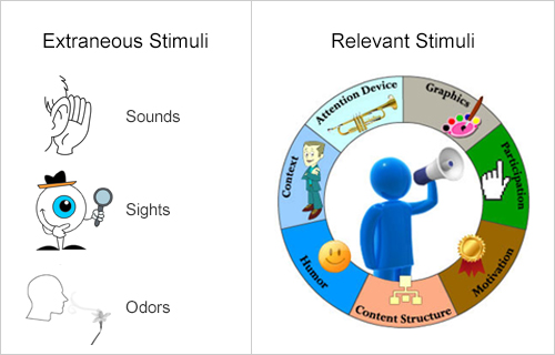 Relevant Stimuli in eLearning