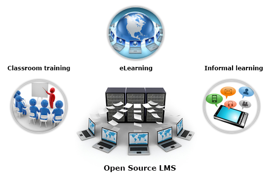 Exclusive LMS for Sales Training