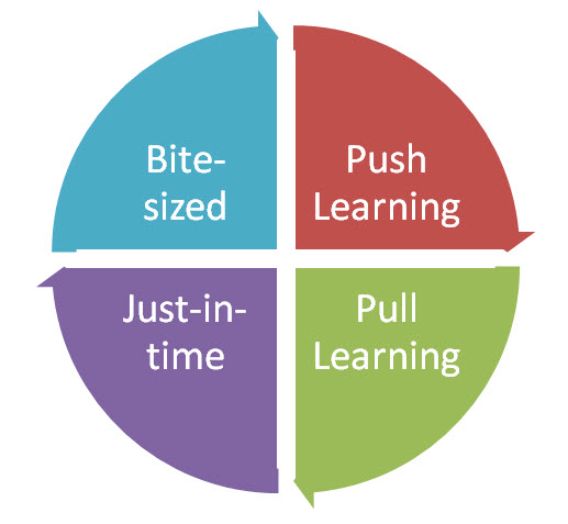 Tips for Implementing M-learning in Organizations