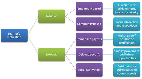 Motivation and factors affecting motivation