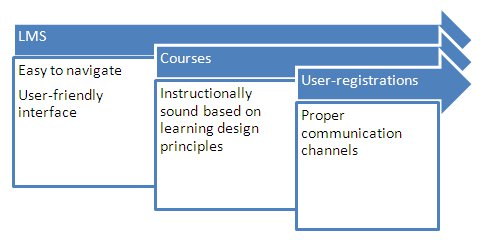 Increasing User-Registrations for Courses Hosted on LMS