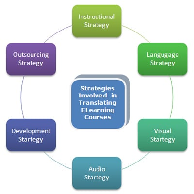 Strategies Involved in Translating ELearning Courses