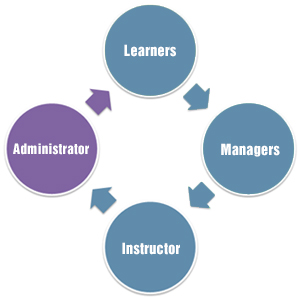 The Expectations of Learners, Trainers and Managers from an LMS