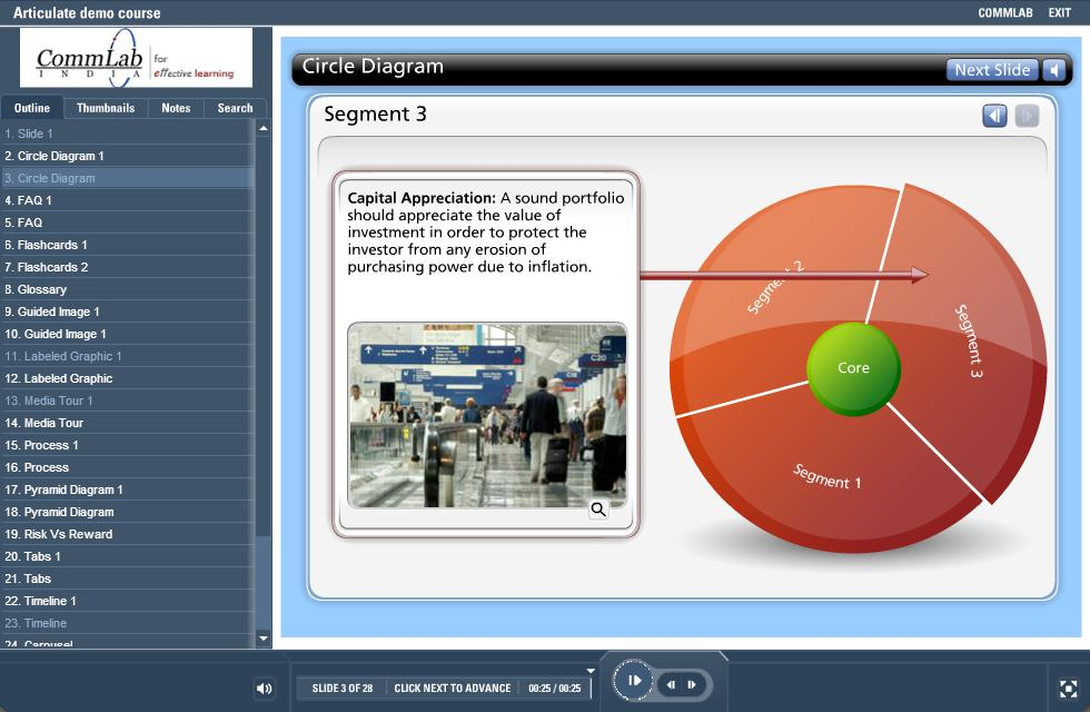 Circle Diagram Interactivity Developed in Articulate