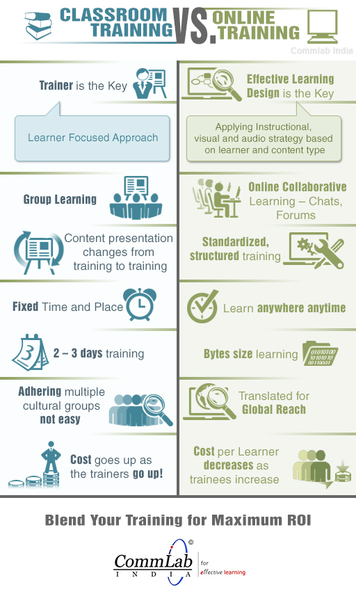 Classroom Training VS. Online Training – (INFOGRAPHIC)