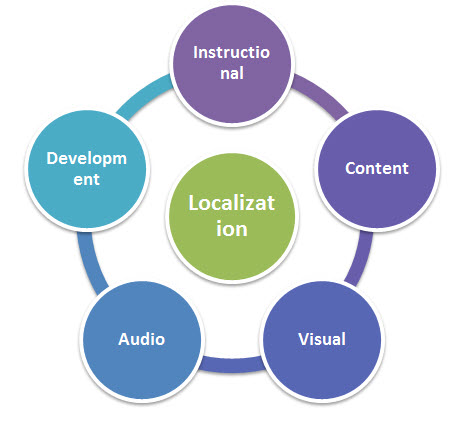 Cost Effective Elearning Localization
