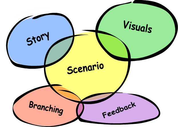 Design Effective Scenarios for eLearning Courses