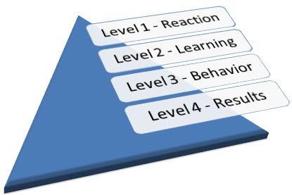 four progressive levels