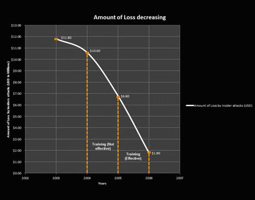 Amount of Loss Decreasing