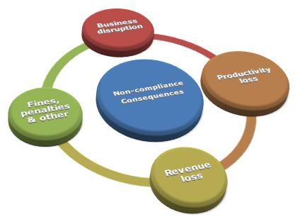 Four Major Consequences Faced by Organizations For non-compliance