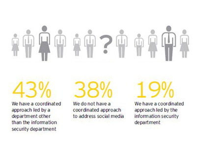 Global Information Security Survey