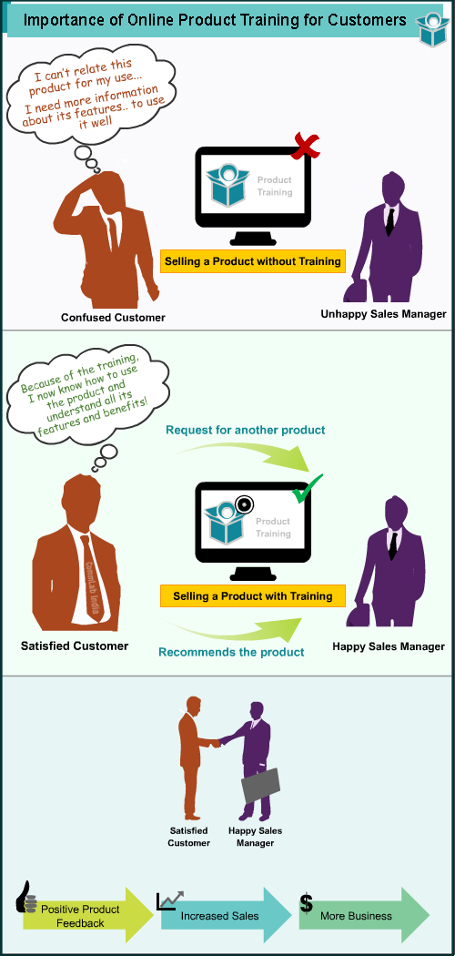 An Infographic on Importance of Online Product Training for Customers