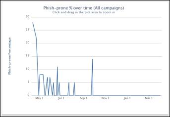 Phish Prone Over Time