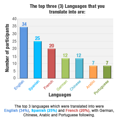 Top Three Languages that you Translate