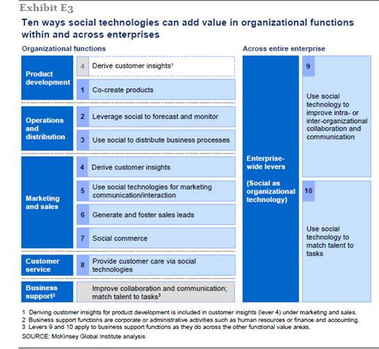 10 Ways Social Technologies can Benefit Organizatio