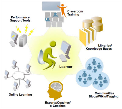 Adapted from Designing Collaborative Learning Environments