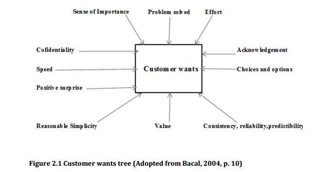 Customer Wants Tree