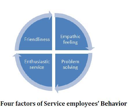Four Factors of Service employees' Behavior