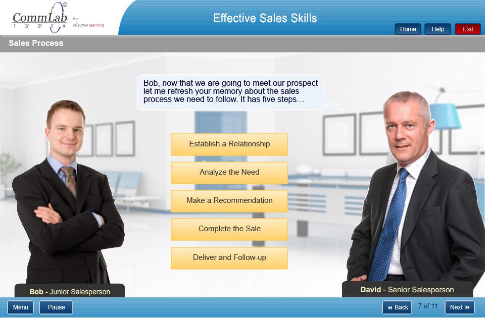 Effective Sales Process