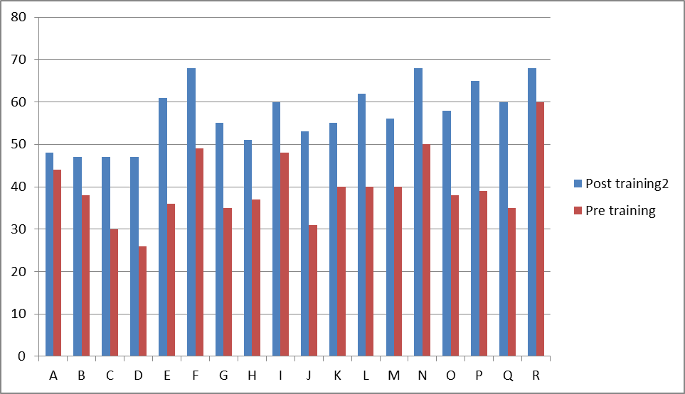 Graph showing the performance of the employees after refresher training