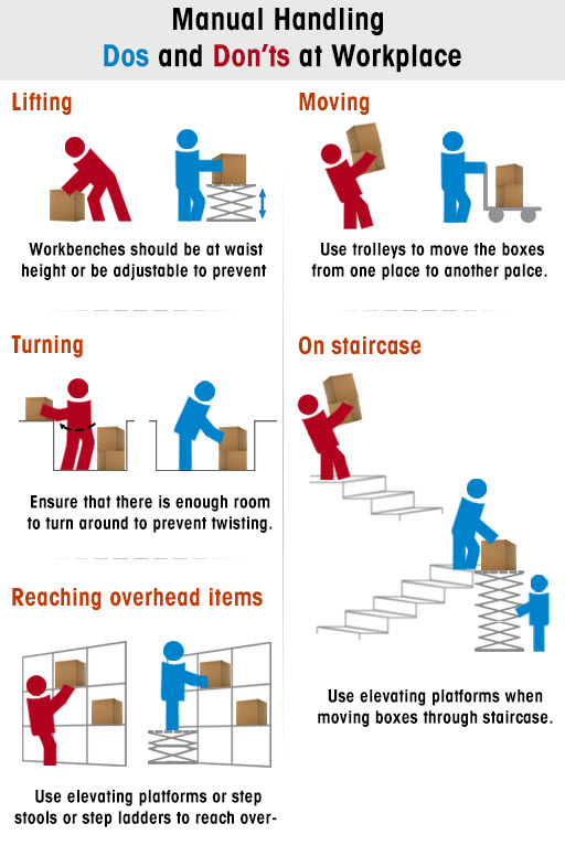 workplace moving and handling Workplace inspections  preventing manual handling injuries - fact sheet  moving and handling people in the healthcare industry.