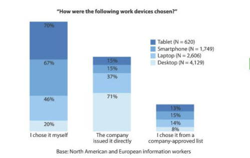Mobile Learning Change in Behavior of the New Workforce