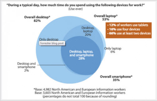 Mobile Learning Workforce Demographics