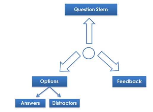 Multiple Choice Questions in Elearning