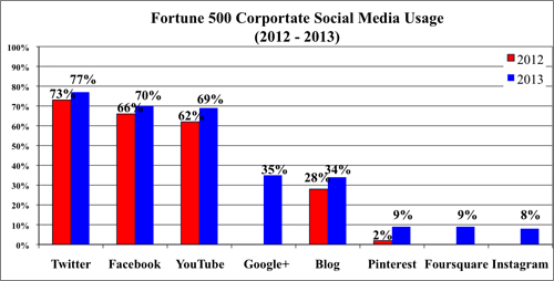 Rise in the use of Different Social Media